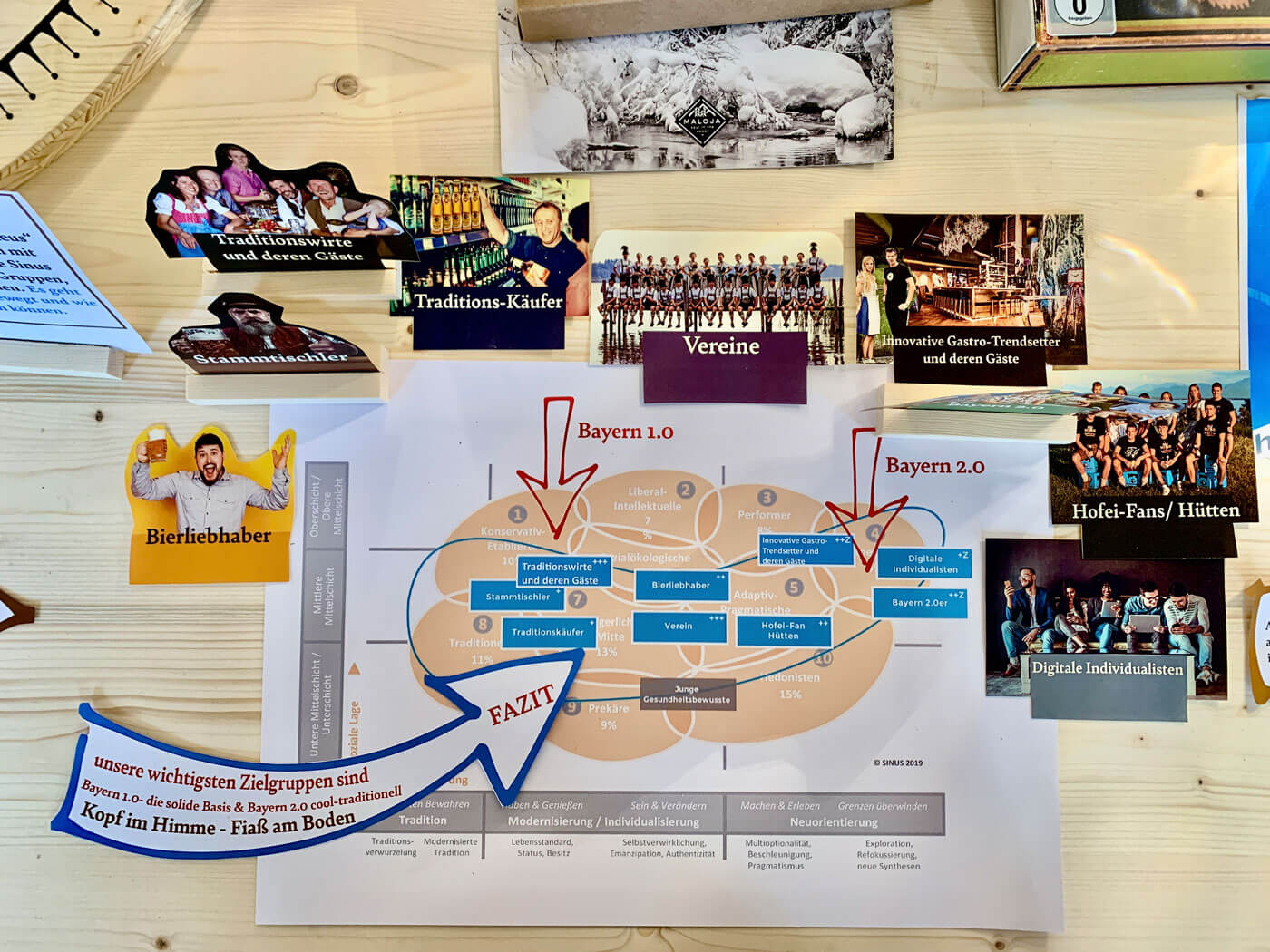 Zielgruppen Analyse Storytelling Brauerei